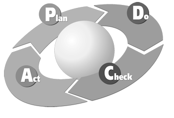 plan do check (study) act der Deming Kreis